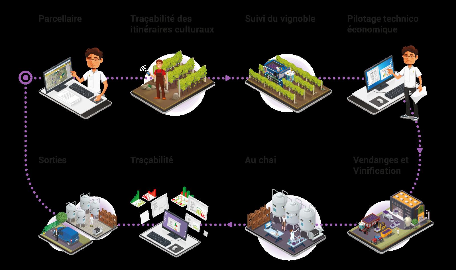agreo Vigne & Vin logiciel gestion des productions vitivinicoles