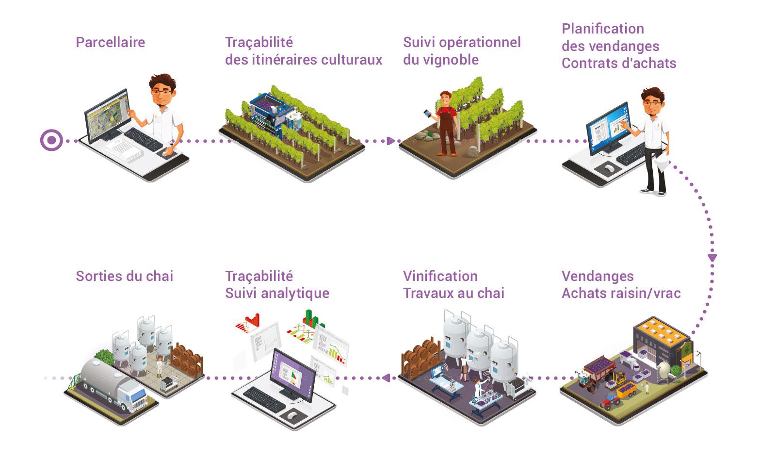 agreo vigne & vin logiciel de gestion des productions viti-vinicoles