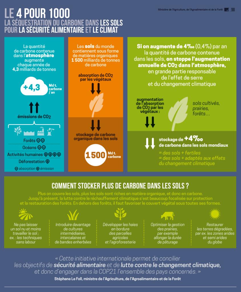 4 pour 1000 : séquestration du carbone dans les sols pour la sécurité alimentaire et le climat