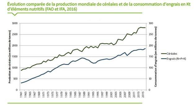 évolution comparée de la production mondiale de céréales et de la consommation d'engrais