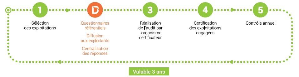 Avec Smag Diagnostic, gérez vos démarches de certification environnementale HVE