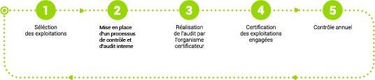 avec Smag Diagnostic gérez vos démarches de certifications environnementales HVE