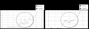 télédétection par satellite Sentinel et NDVI