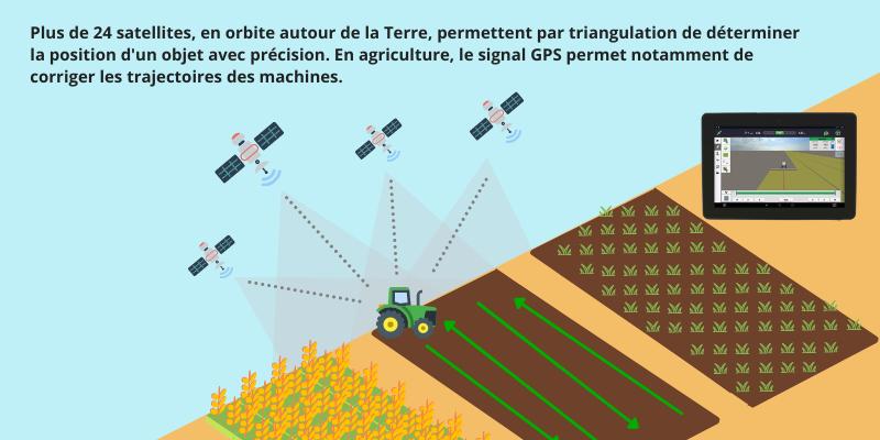 Triangulation GPS sur un tracteur