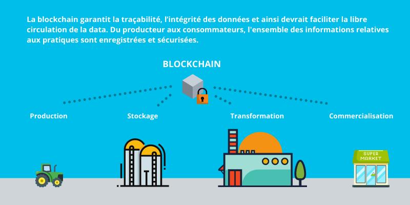 schéma de la traçabilité agricole via la blockchain
