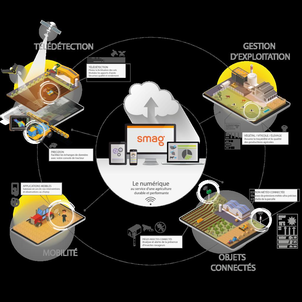 infographie présentant les systèmes d'agriculture 4.0