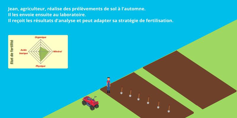 infographie prélèvement échantillon analyse de sol en agriculture