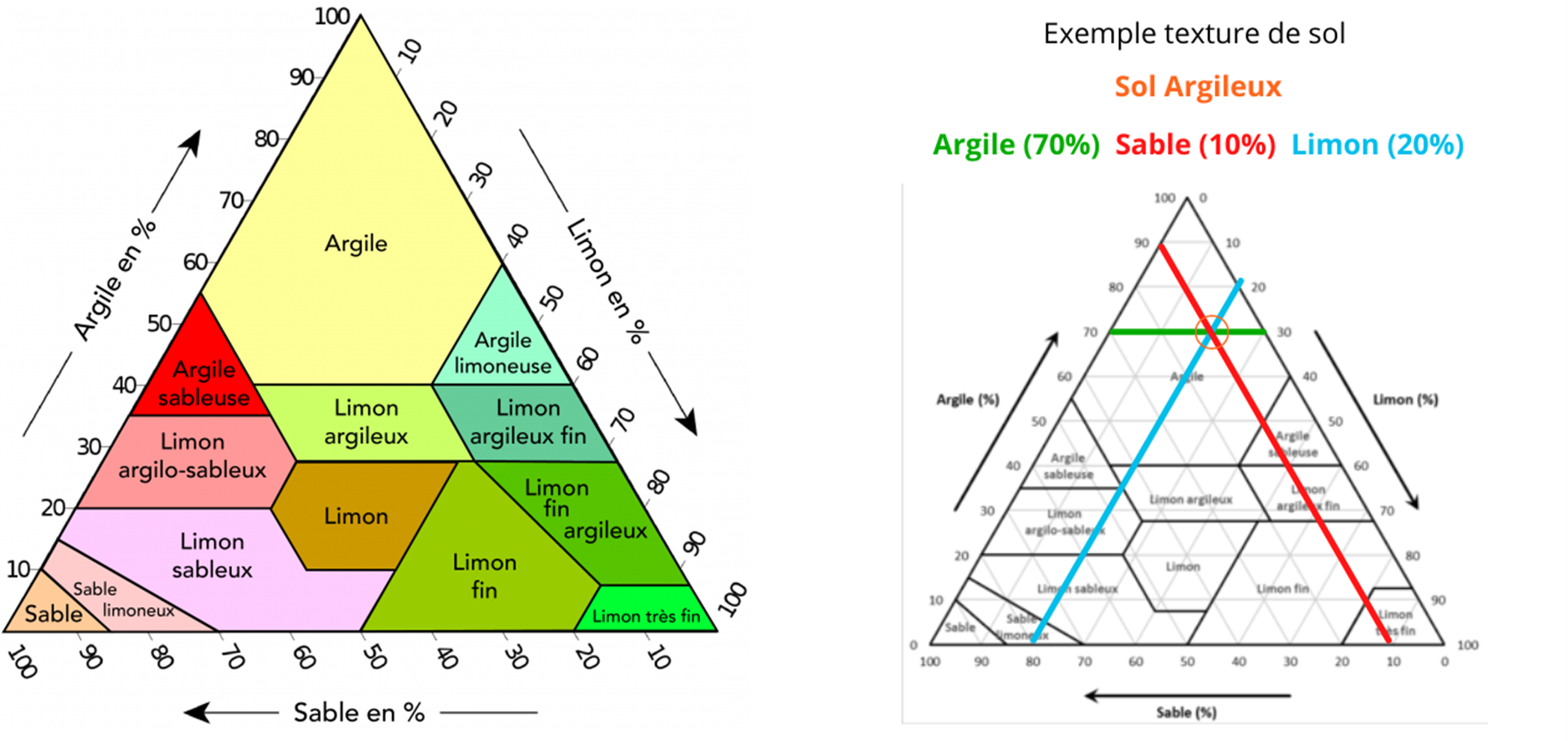 Analyse des types de sols avec triangle des textures