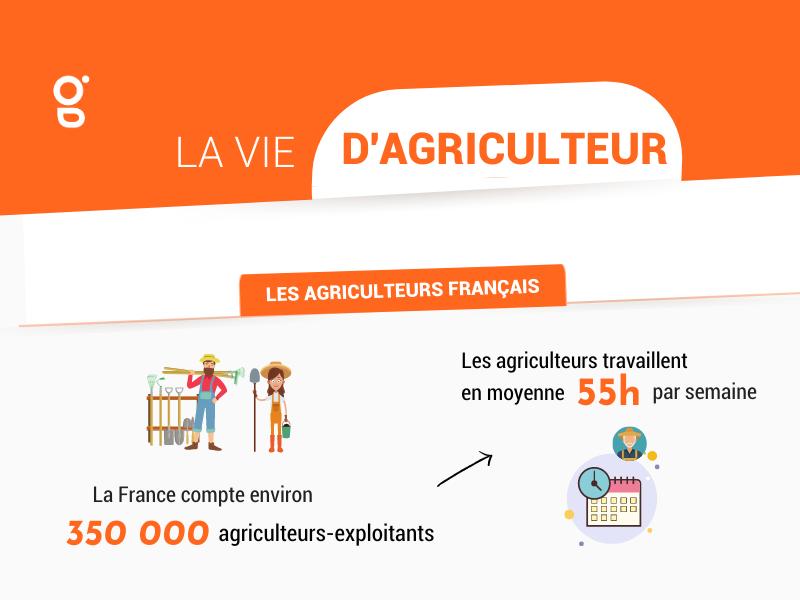 [INFOGRAPHIE] – A quoi ressemble votre vie d'agriculteur ?